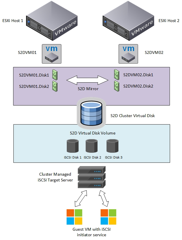 iscsi drawing